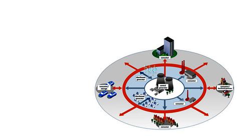 Smart Grids 2: