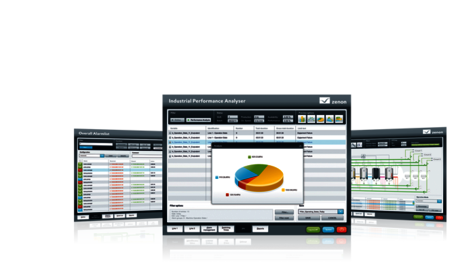 Industrial Performance Analyzer