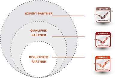 CDPC Partner Levels